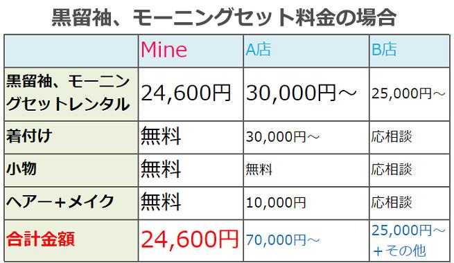 黒留袖レンタルセットの他店との価格比較